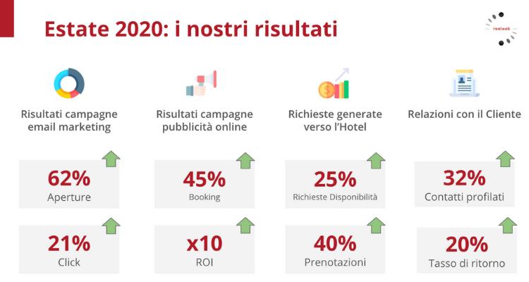 Estate 2020 Report